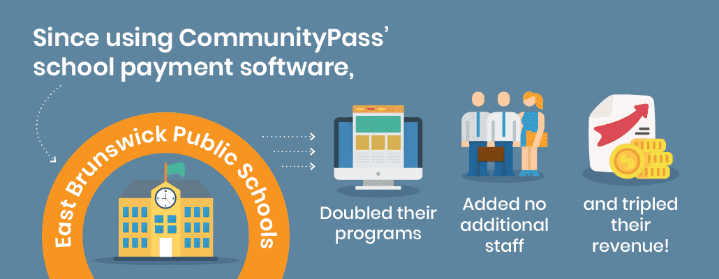 Since using ComunityPass' school payment processing system the East Brunswick school grew its revenue by 315%.